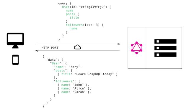 Bekerja dengan graphQL API untuk query metadata page