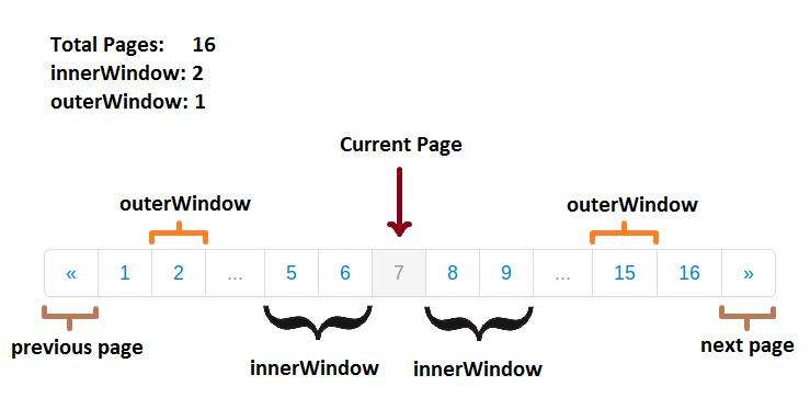 Membuat fitur pagination pada aplikasi crud data ajax jquery
